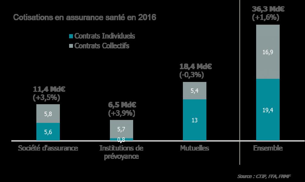 Cotisations en assurance santé en 2016