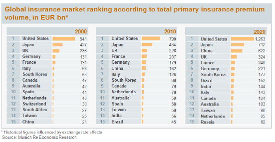 globalinsurancemarket