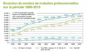 Evolution nombre de maladires professionnelles