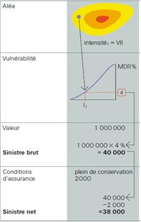 Figure 1 : Résultat de la simulation Swiss Re pour un bâtiment soumis à un événement naturel