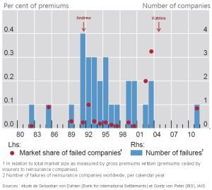 Figure 3 : Faillite des compagnies de réassurance