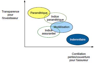 Assurance paramétrique ou indemnitaire - Cat Bonds