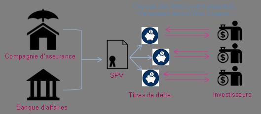 Mécanisme de fonctionnement des Cat Bonds