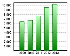 Evolution du chiffre d'affaire en millions d'euros