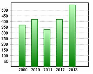 Evolution du résultat net en millions d'euros
