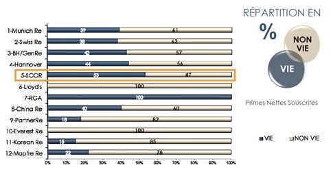 """Figure 1 : Source """"le marché de la réassurance, FFSA / APREF"""""""