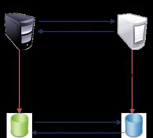 illustration externalisation données