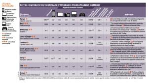 Comparatif assurance mobiles