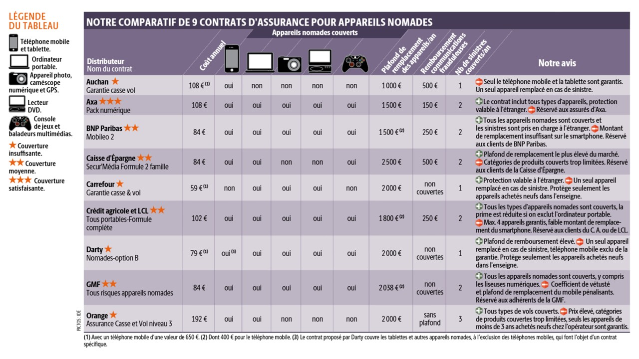 Assurance maison comparatif france - Assurance habitation iard banque postale ...