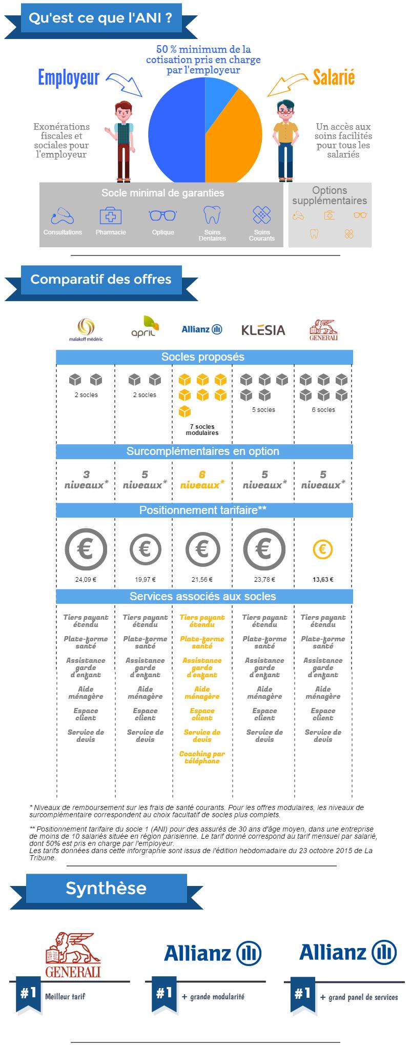 Infographie ANI