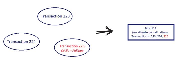 9- Transfert b