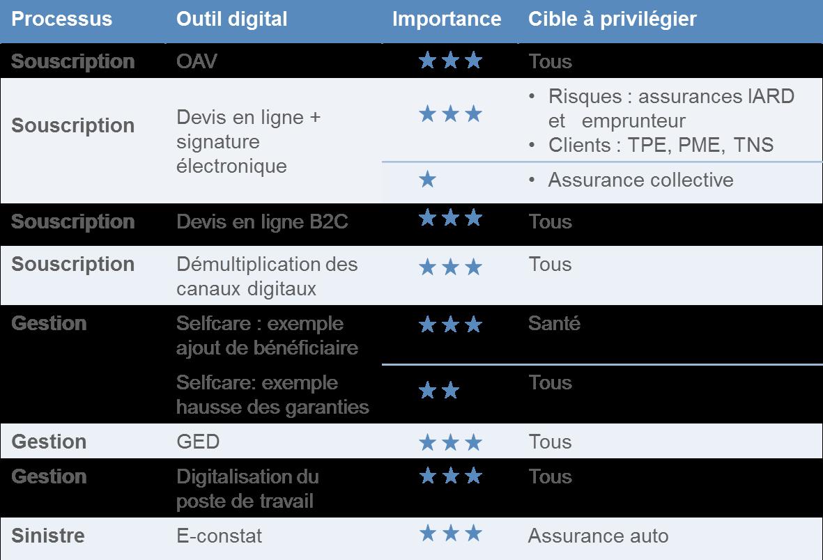 digitalisation des processus
