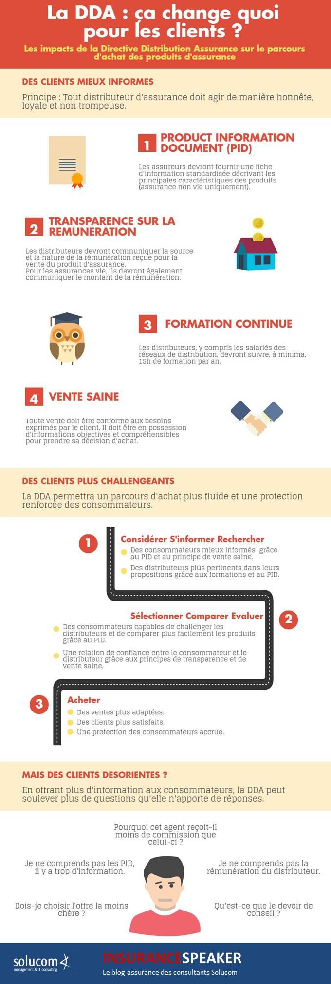 Infographie DDA et relation client VF